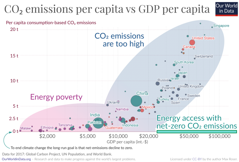 Green box energy poverty vs unsustainable greenhouse gas emissions