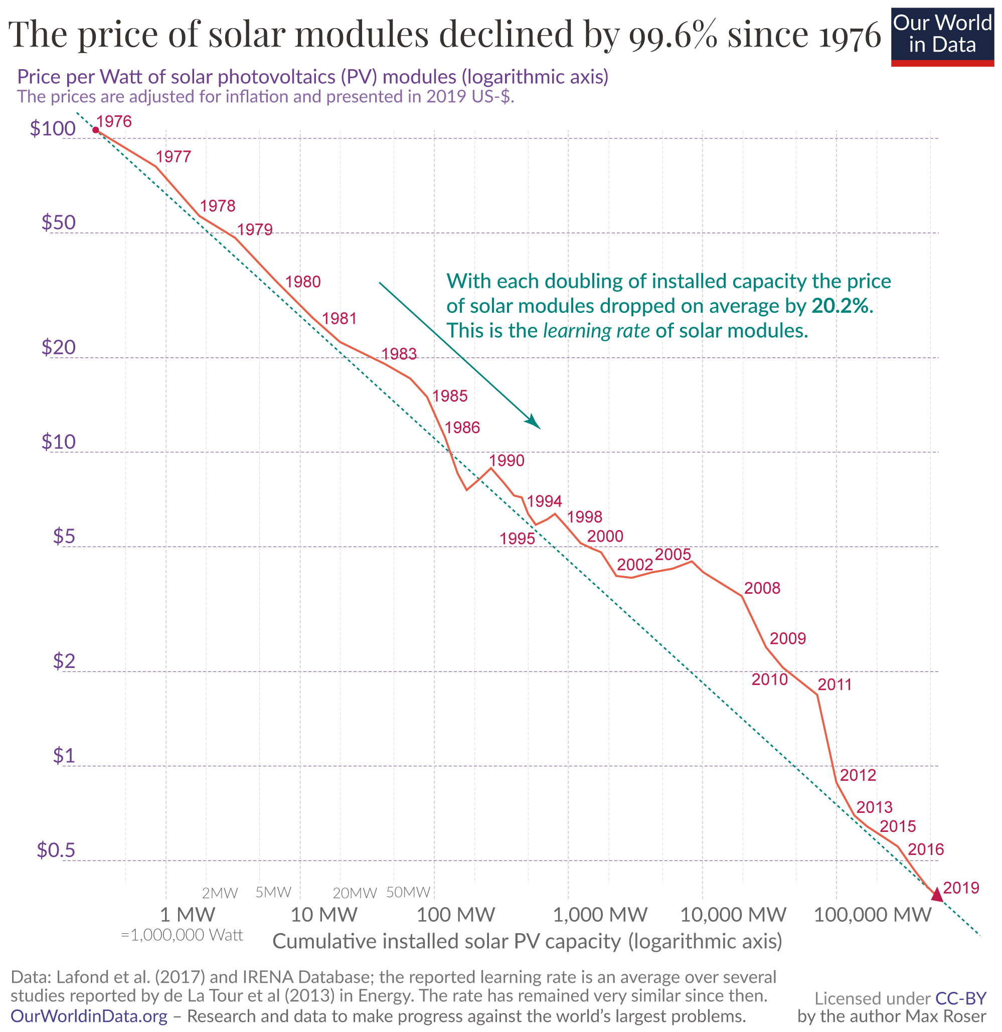 Solar pv prices vs cumulative capacity