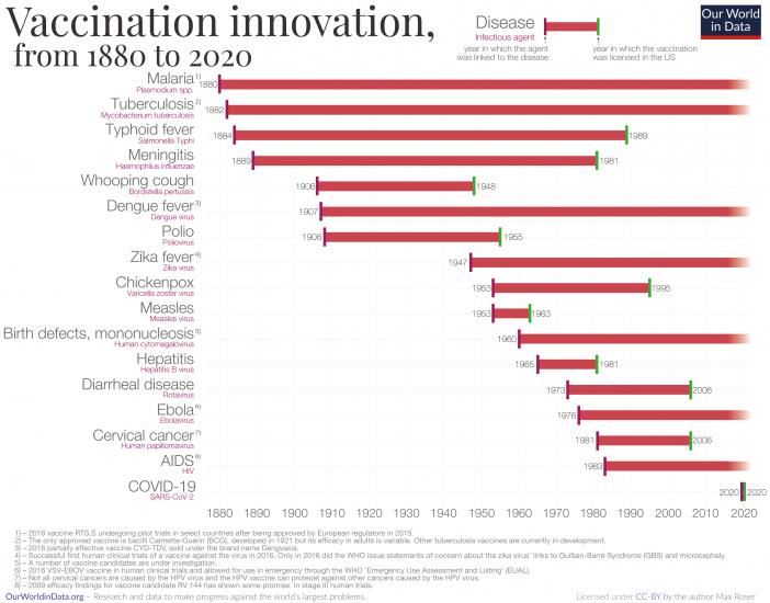 Vaccination innovation chart