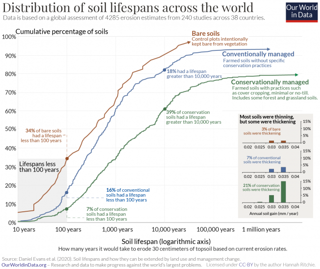 Soil lifespans