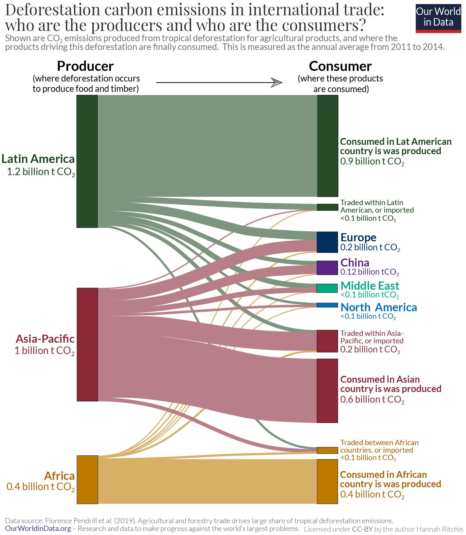 Deforestation emissions in trade – sankey 01