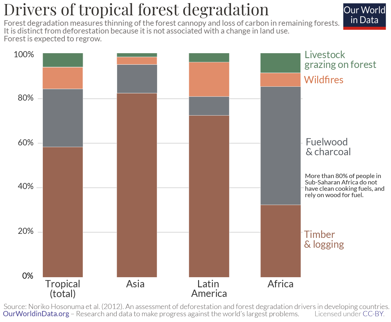 Drivers of forest degradation