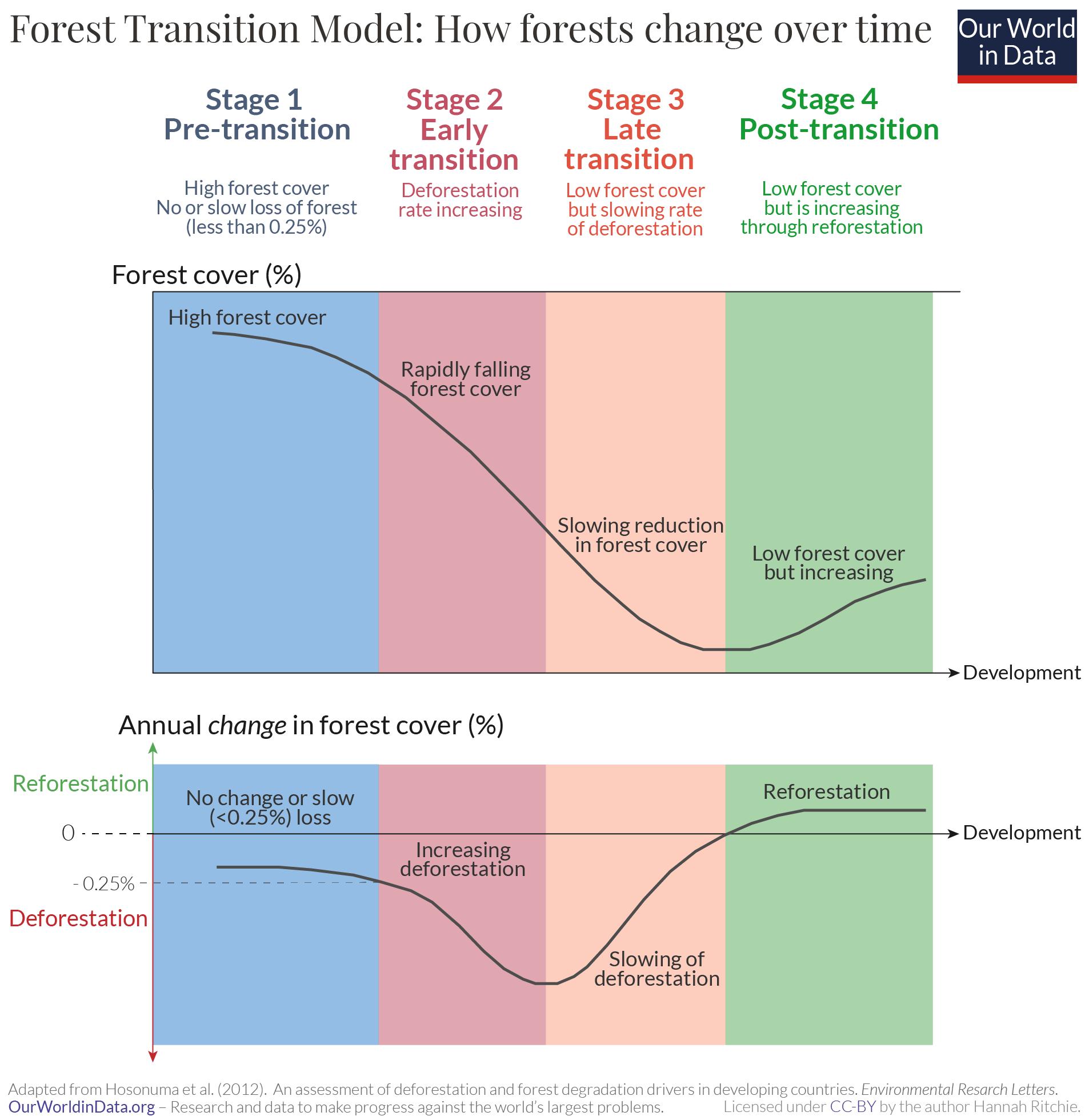 Forest transition model 01