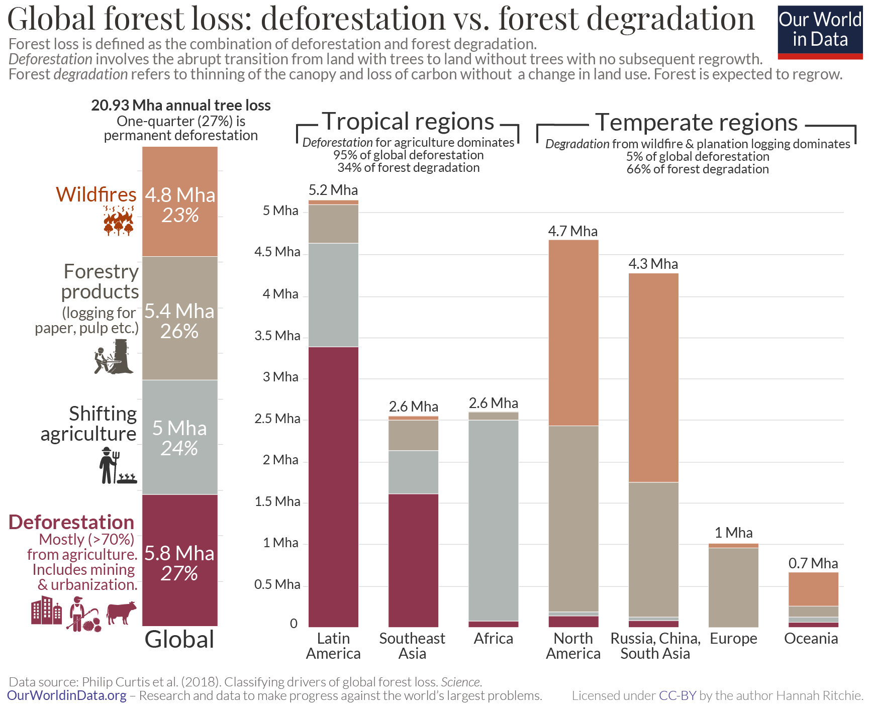 Forest loss by driver and region