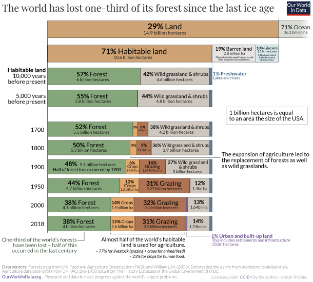 Long term change in land use