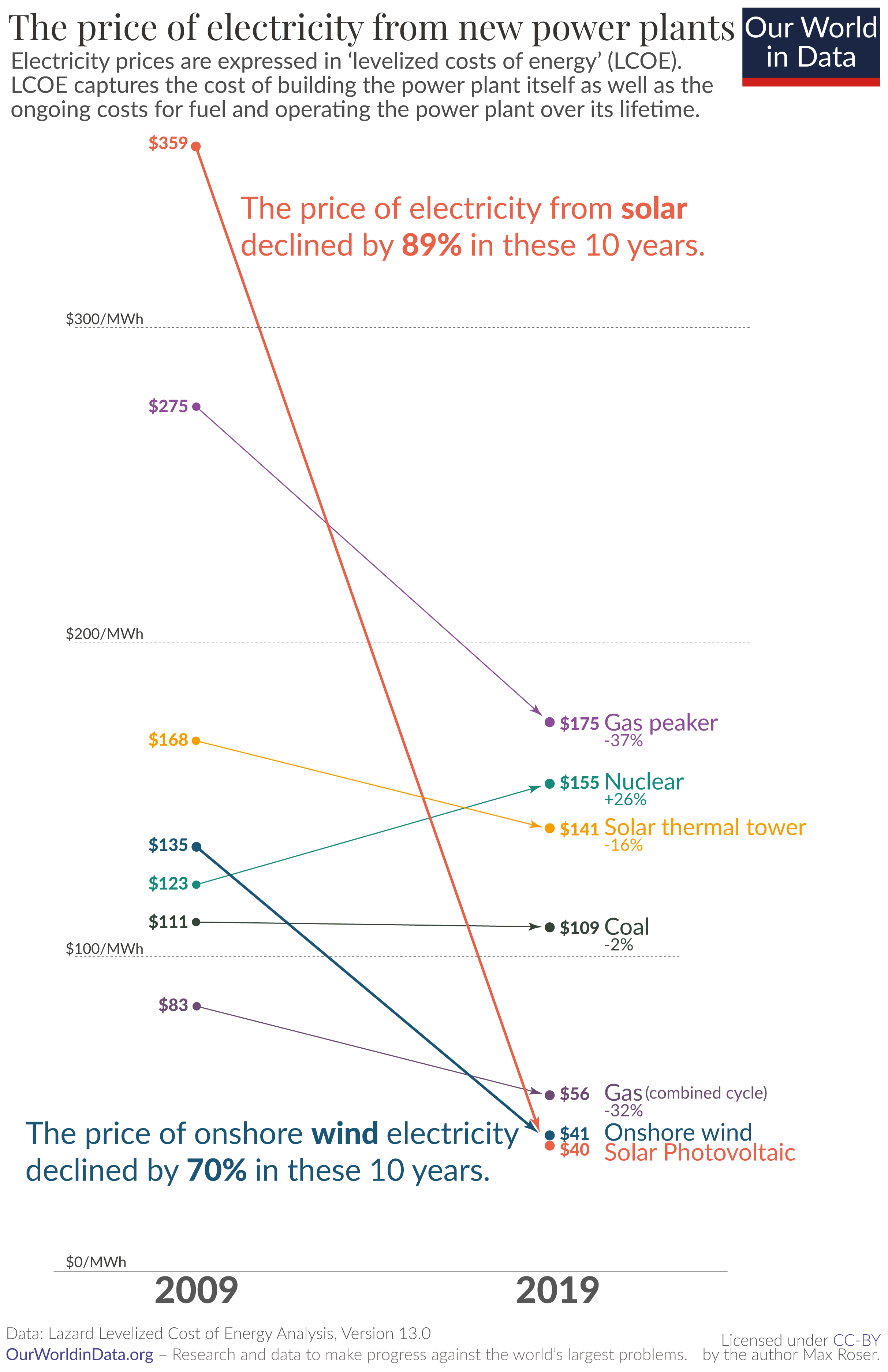 Price of electricity new renewables vs new fossil no geo