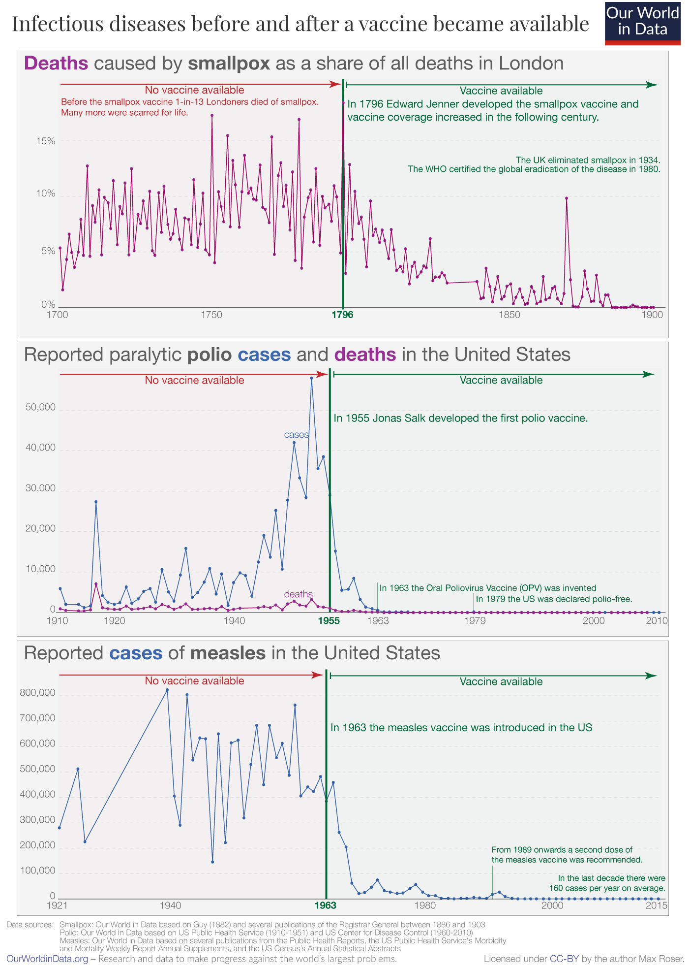 Vaccination introduction and cases or deaths