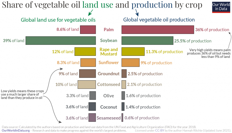 Vegetable oil production and land use – butterfly