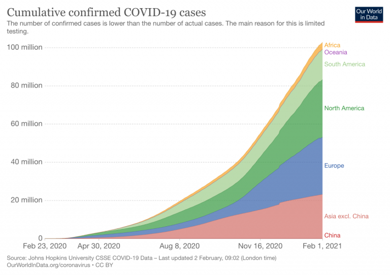Cumulative covid cases region