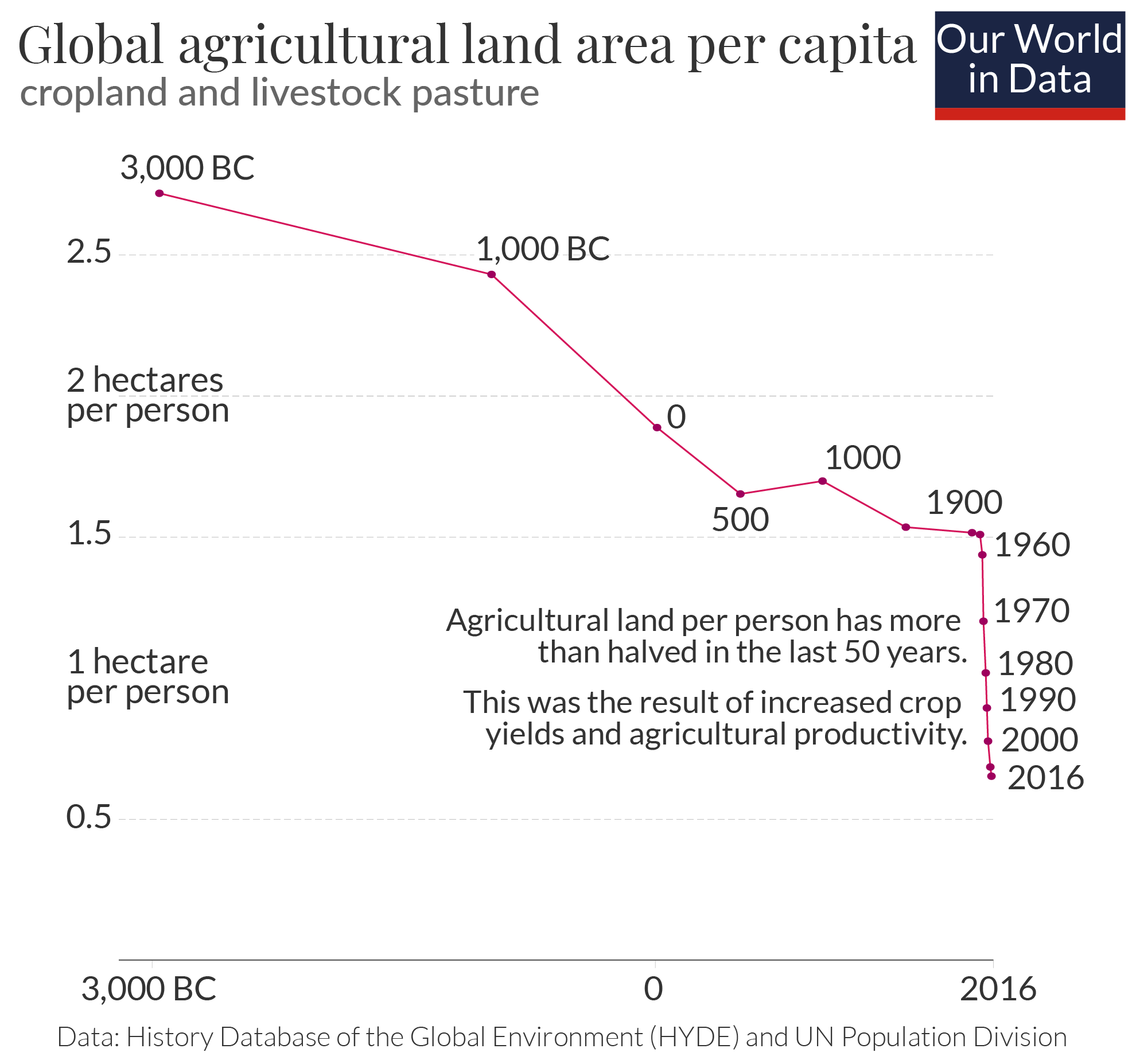 Agricultural land use per capita