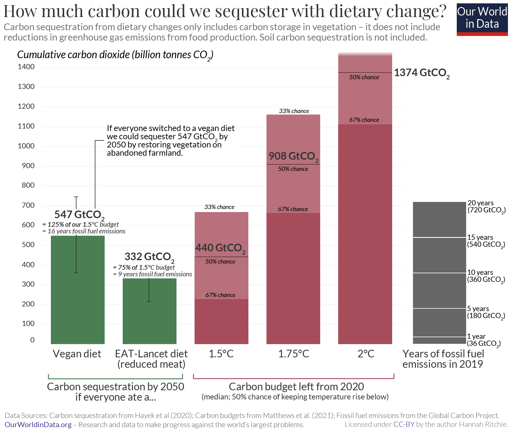 Carbon opportunity costs of land vs. carbon budget