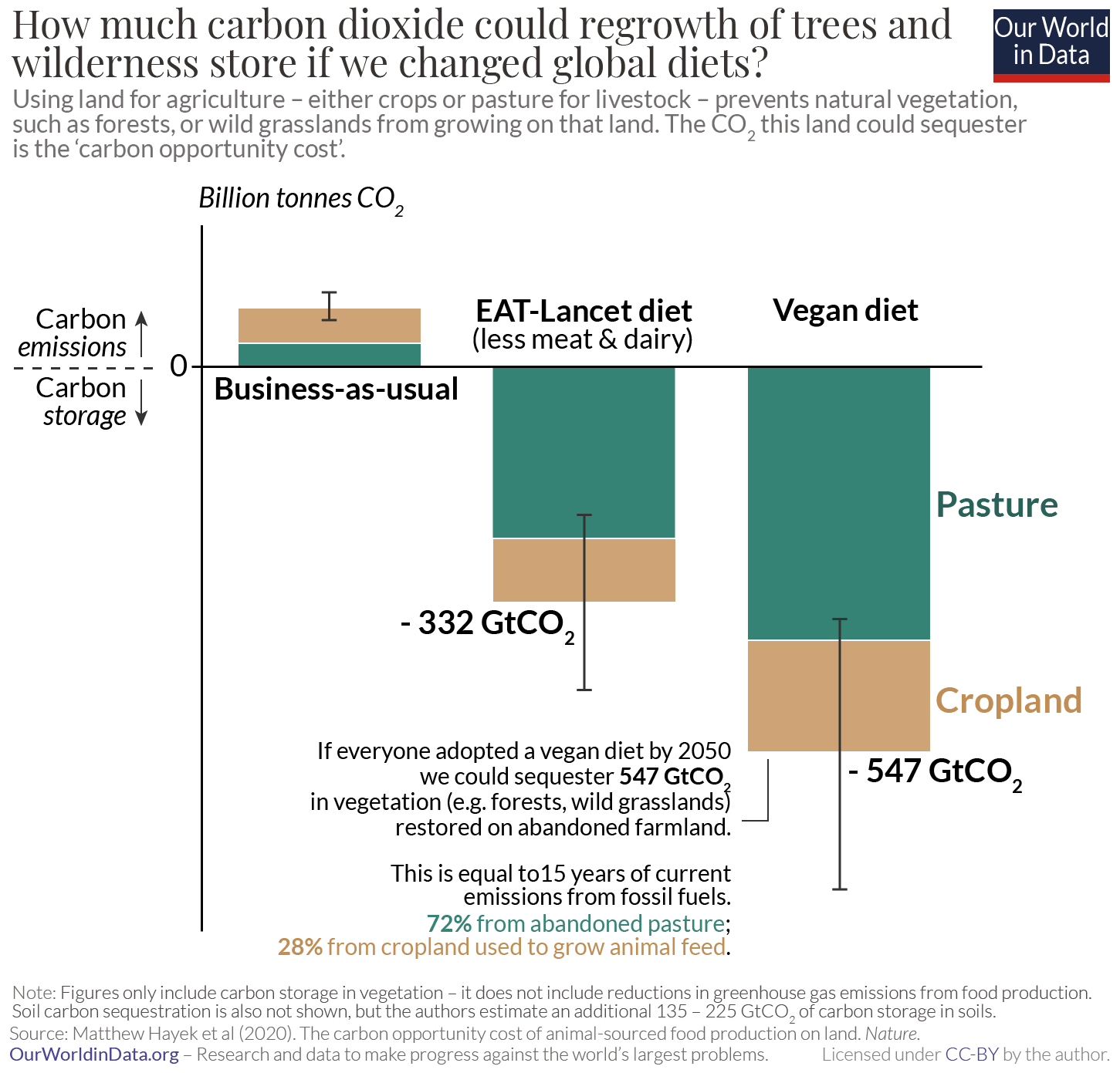 Carbon opportunity costs of livestock hayek et al.