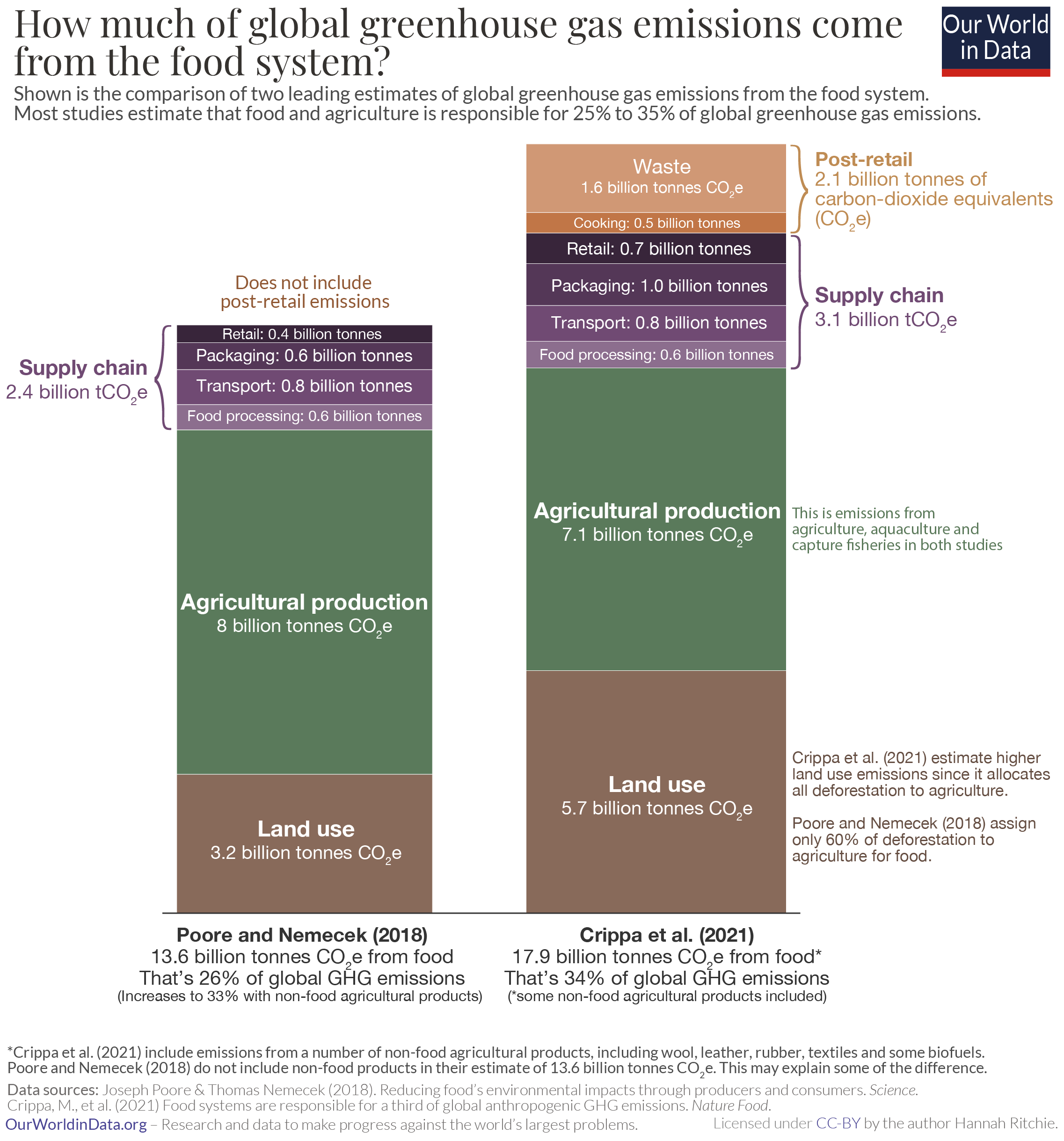 Ghg emissions from food poore vs. crippa