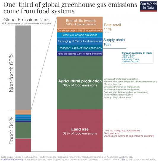 Ghg emissions from food crippa et al. 2021