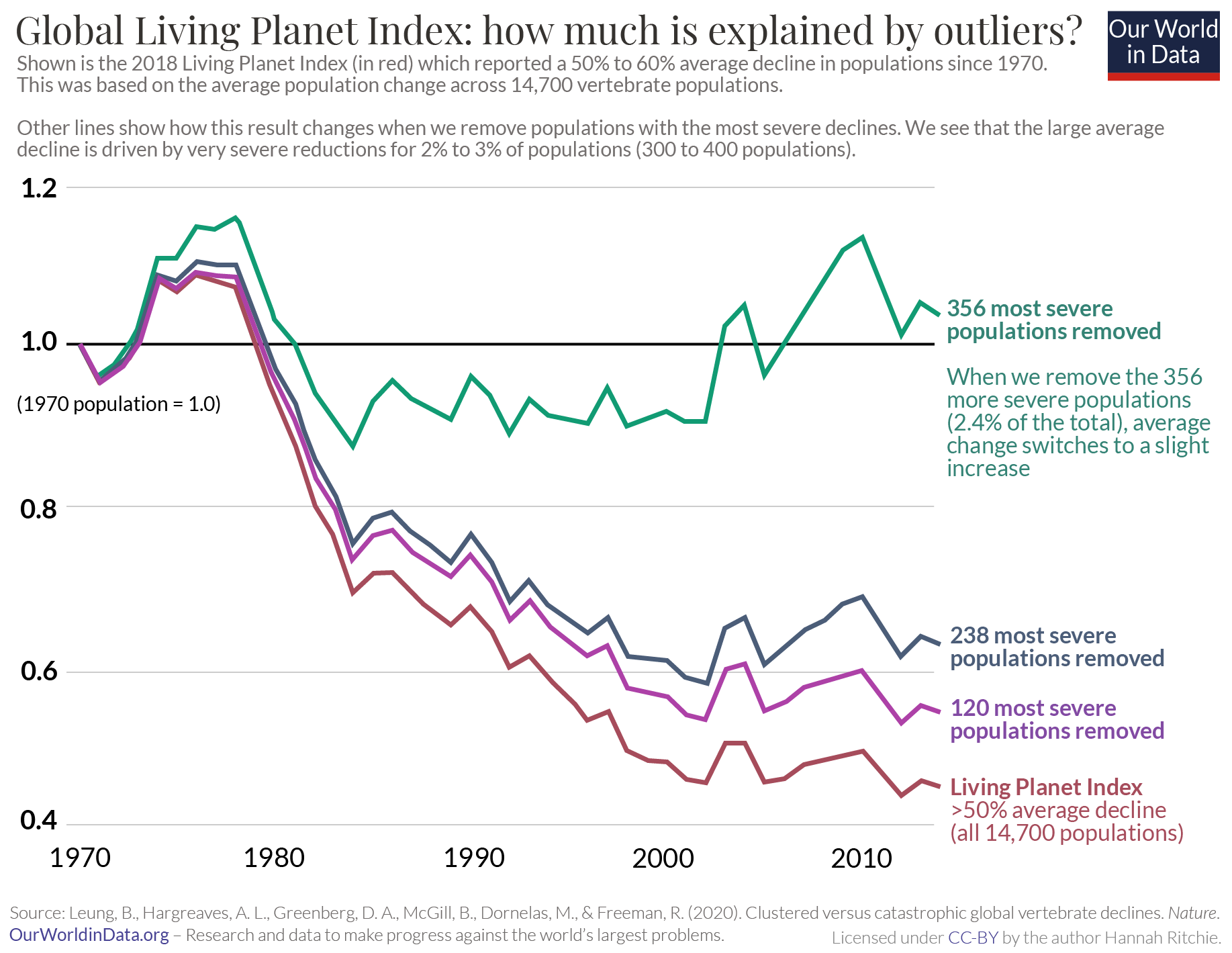 Impact of extremes on living planet index