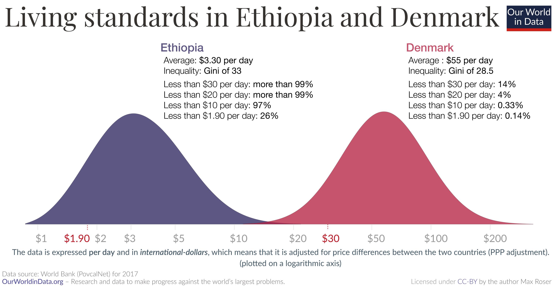 Ingresos de países ricos y pobres etiopía vs dinamarca 2018
