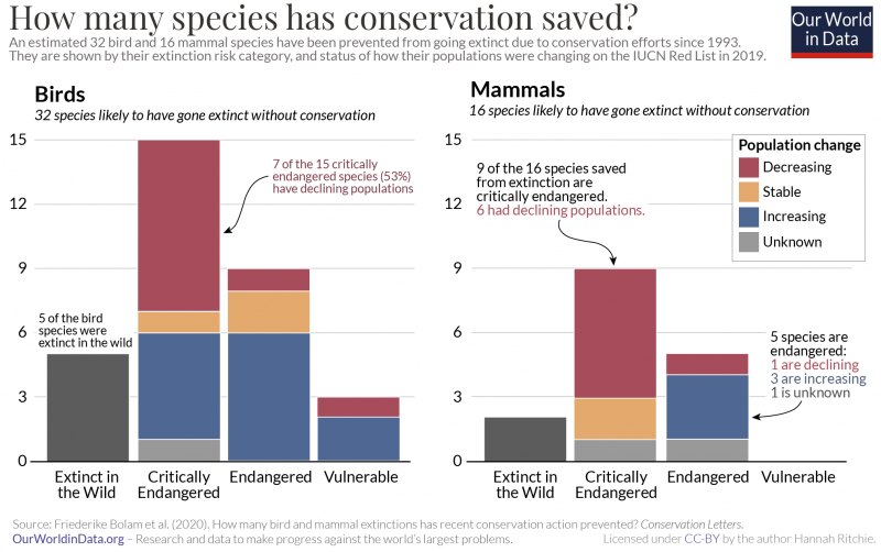 Number of bird and mammal species saved from extinction bolam et al. 2020