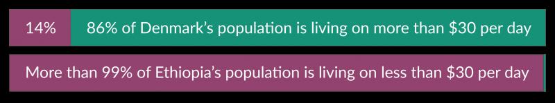 Share living on less than 30 ethiopia vs denmark
