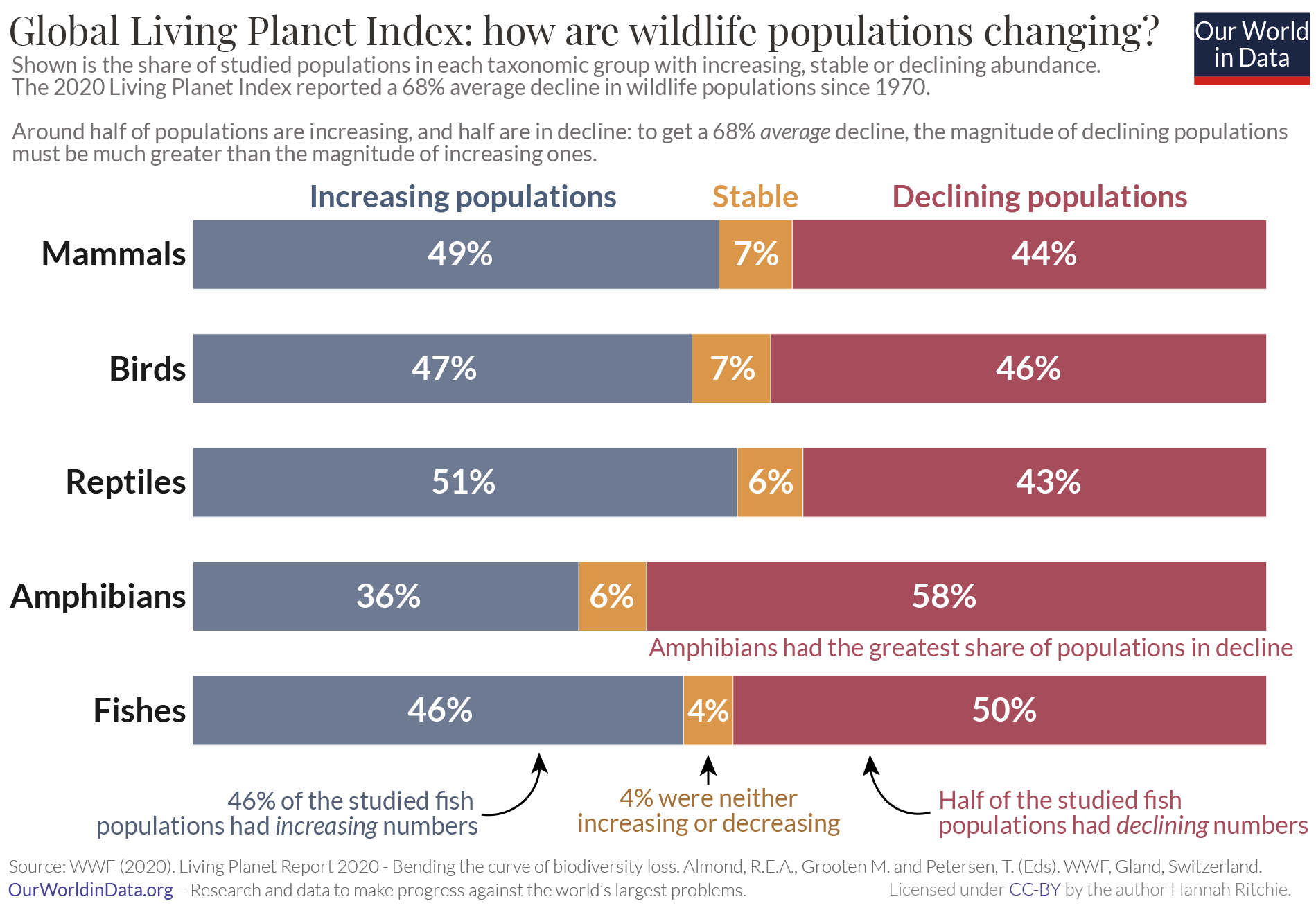 Share of populations increasing and declining living planet index