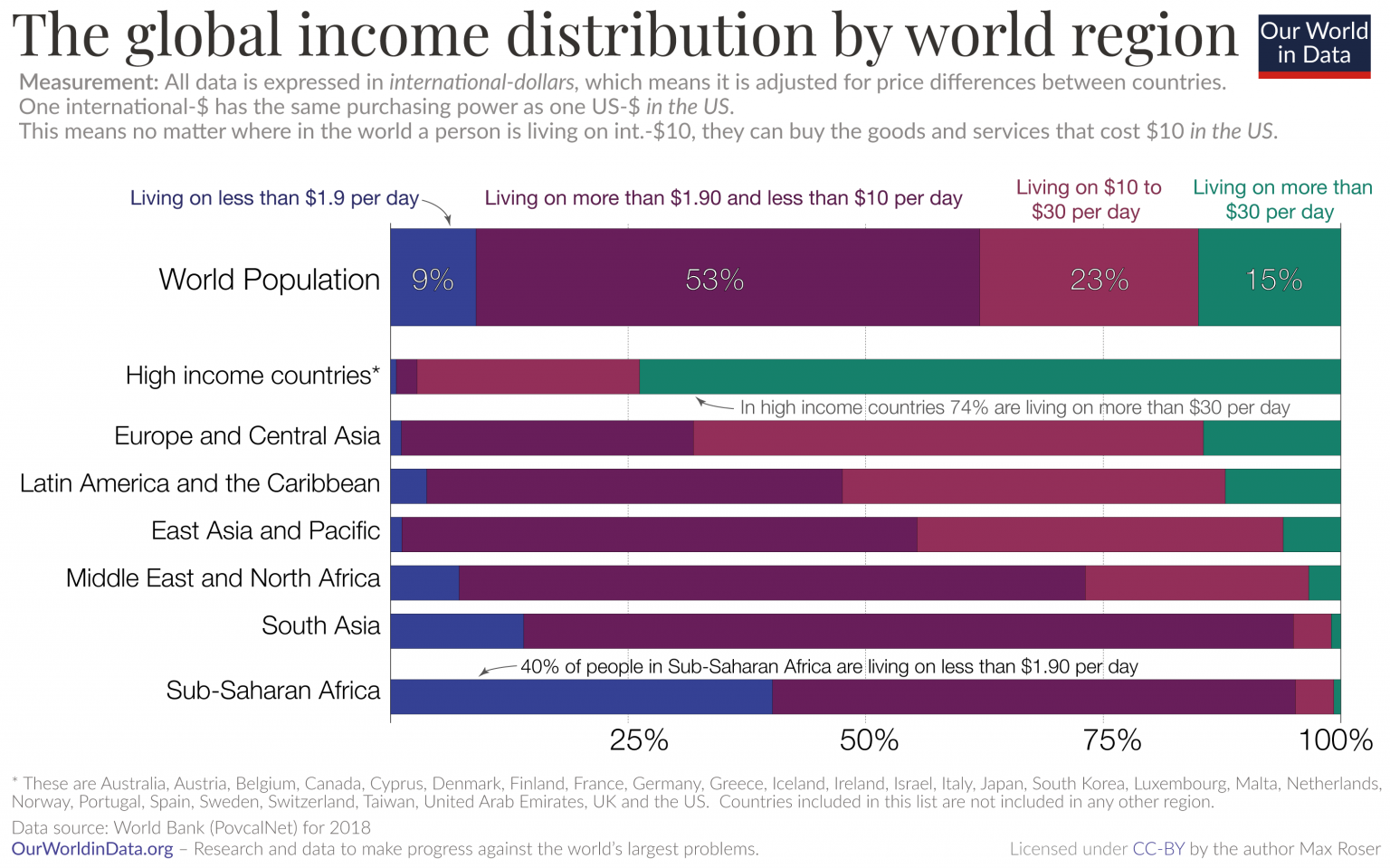 Global poverty in an unequal world: Who is considered poor in a rich country?