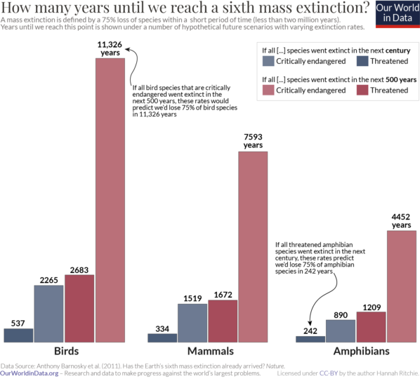 Years to sixth mass extinction barnosky et al.