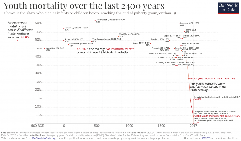 Youth mortality rates over last two millennia