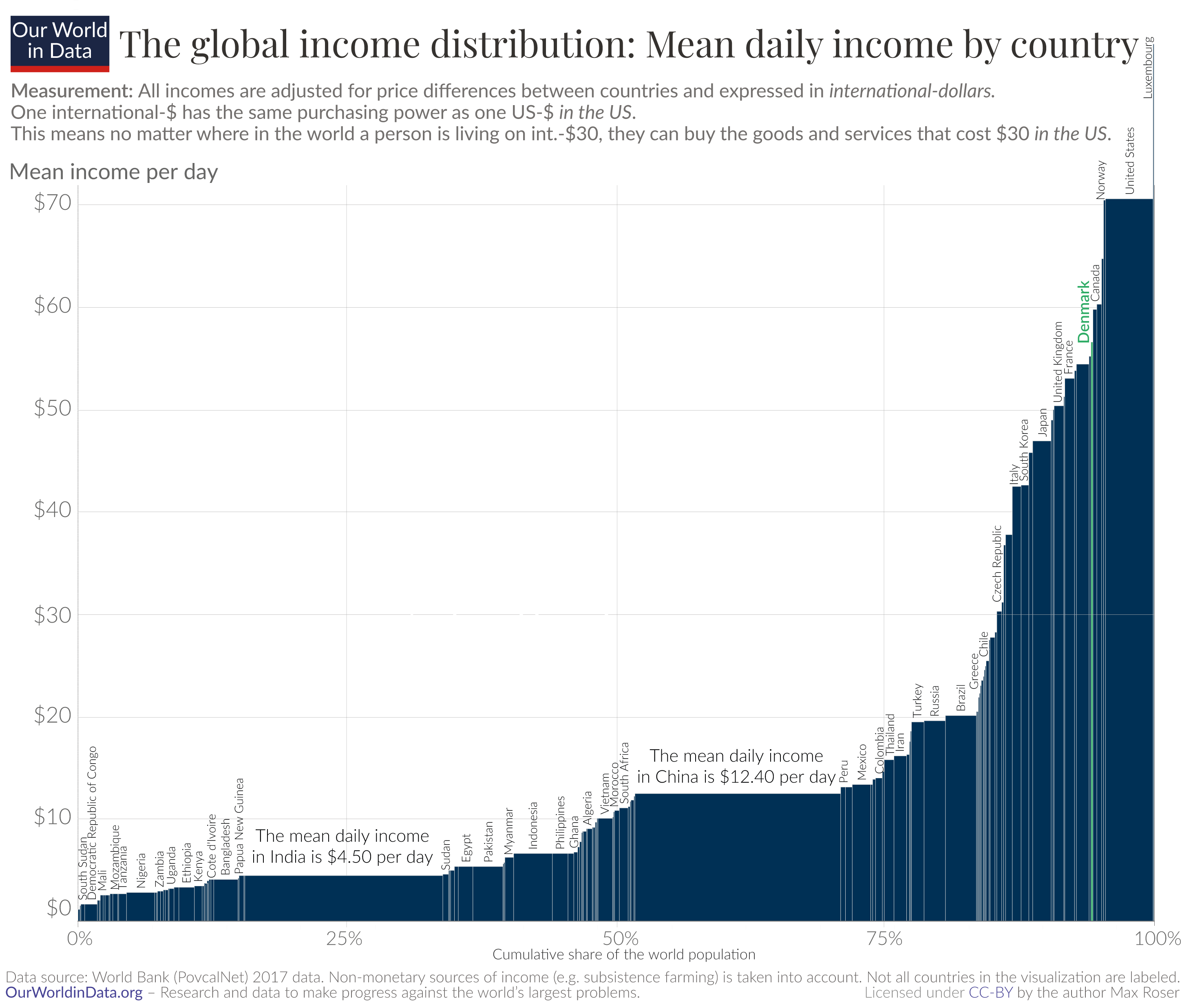 Mean income by country denmark highlight