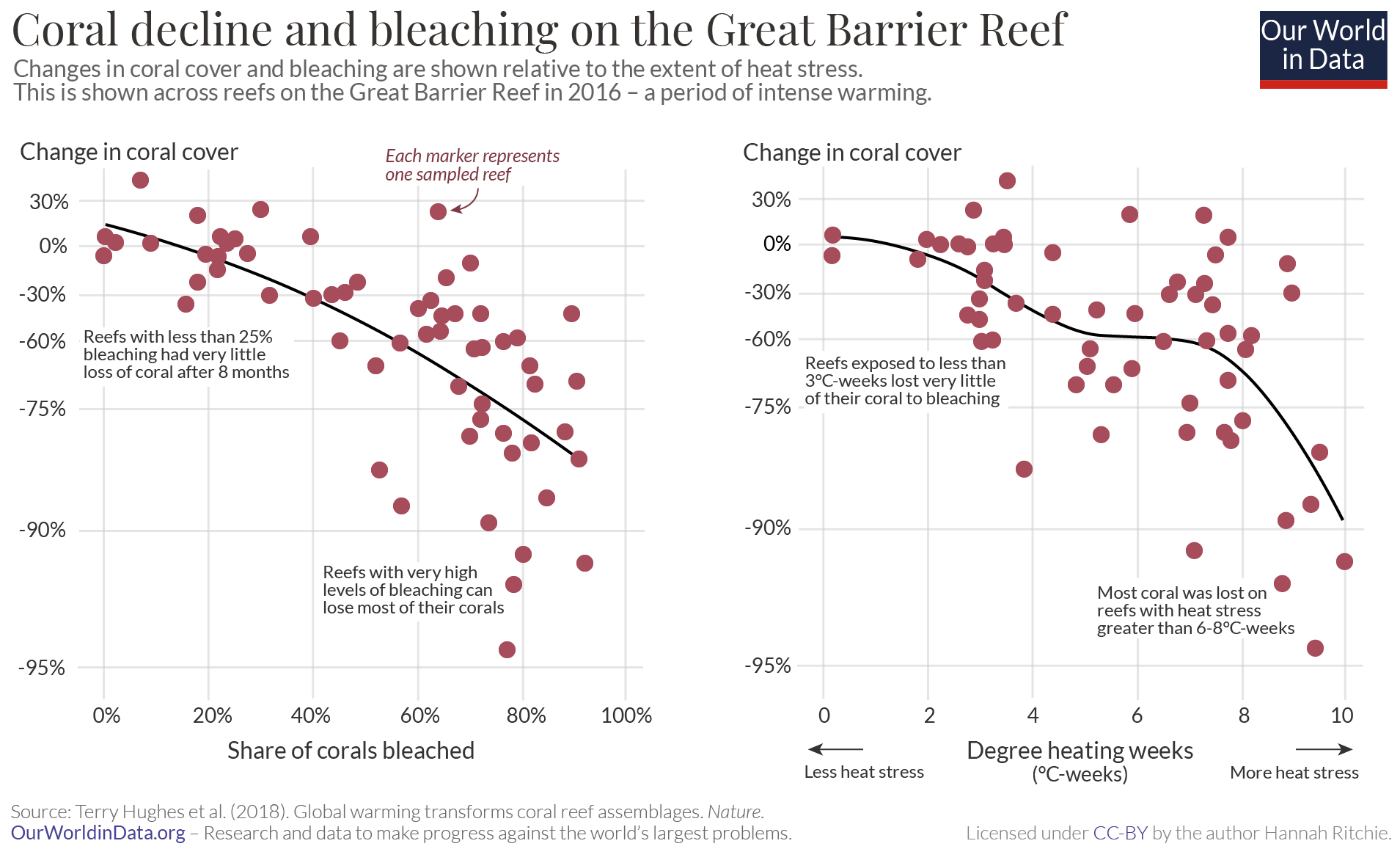 Coral bleaching and coral cover vs. heat stress