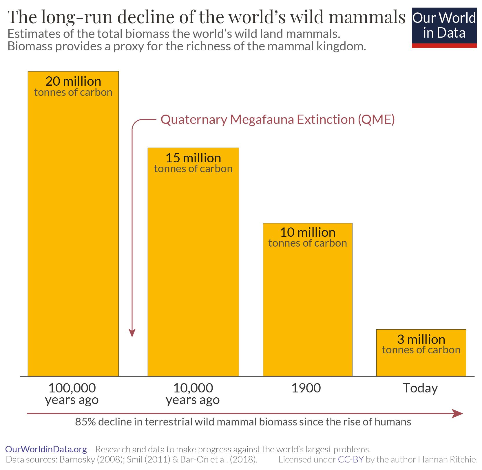 Decline of wild mammals