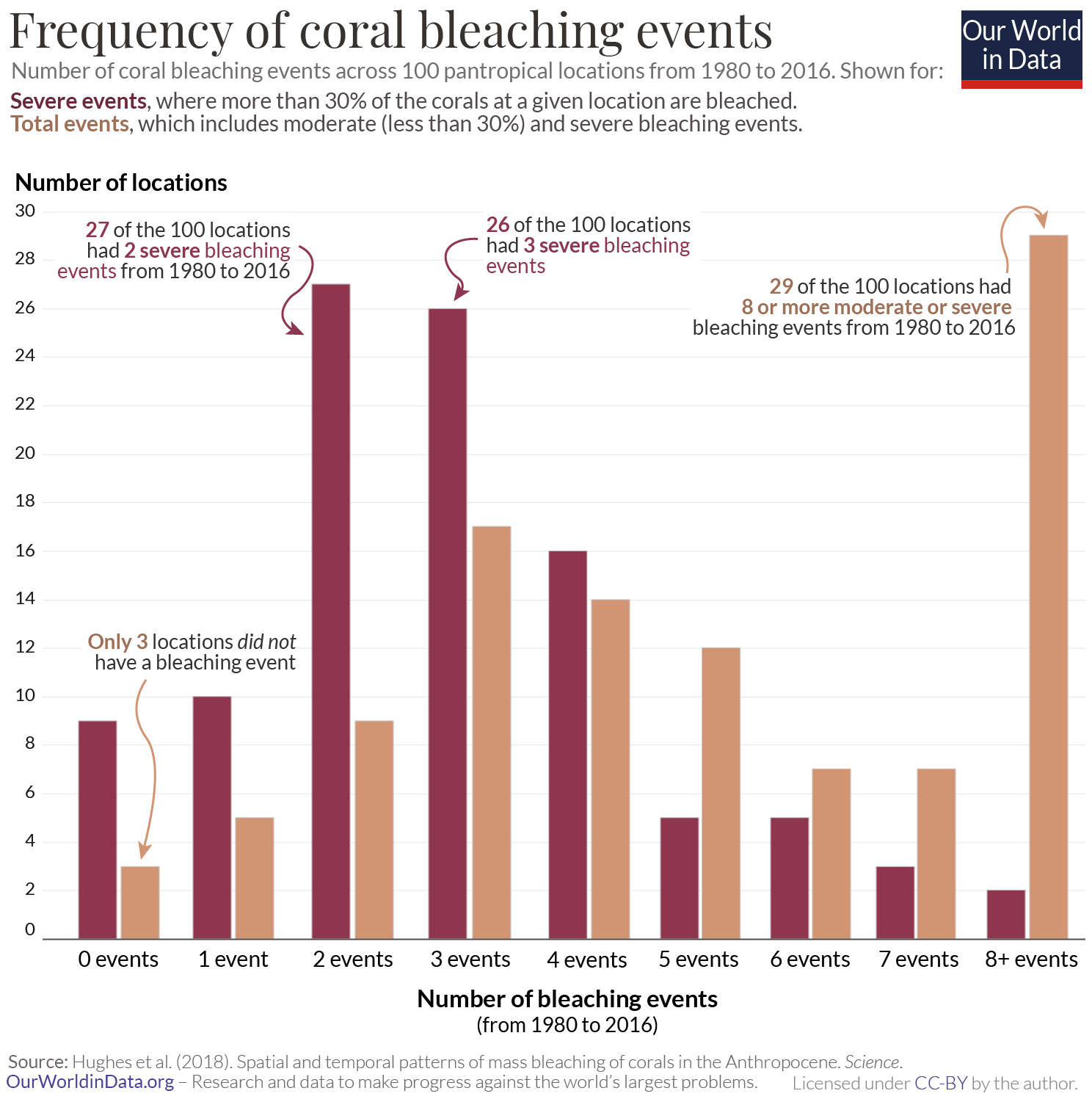 Frequency of coral bleaching events