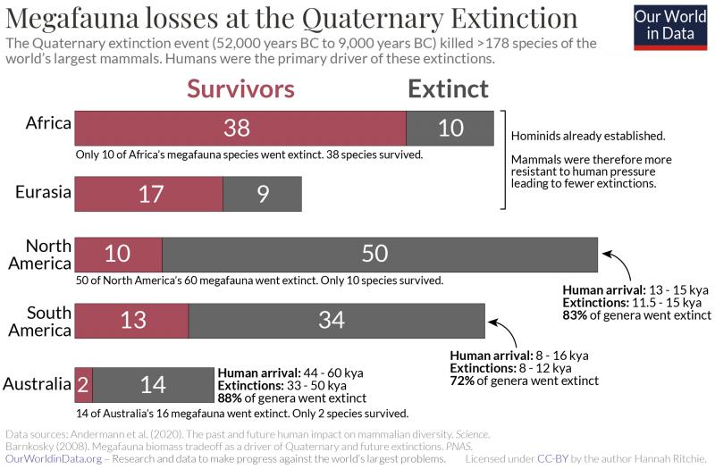 Qme extinctions