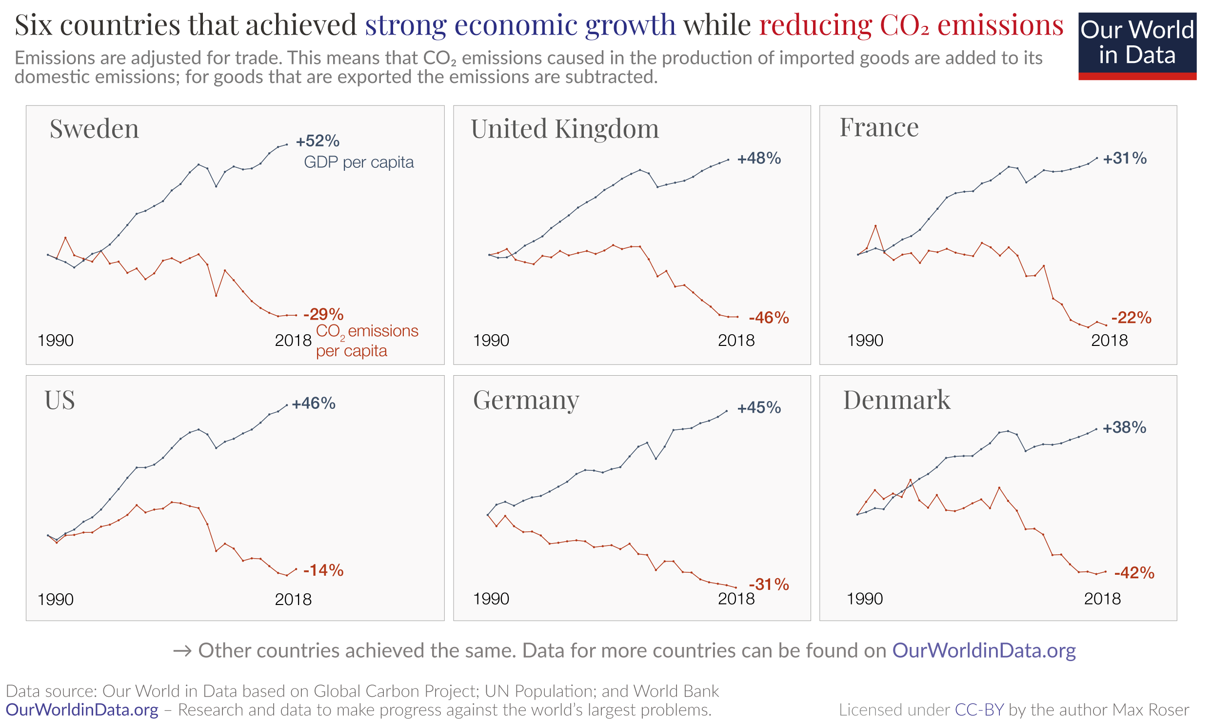Absolute decoupling growth and falling emissions 1