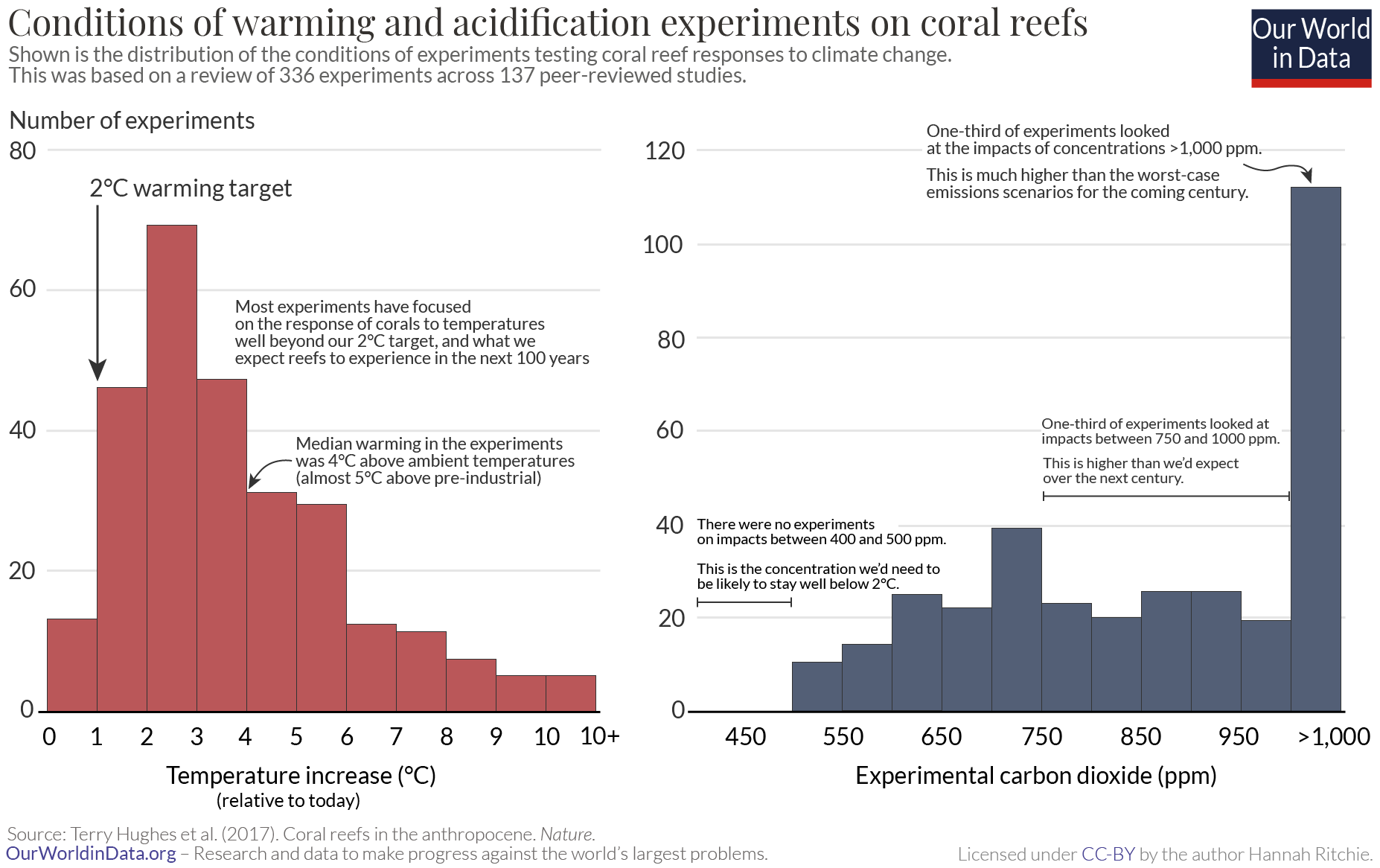 Coral reef experiments