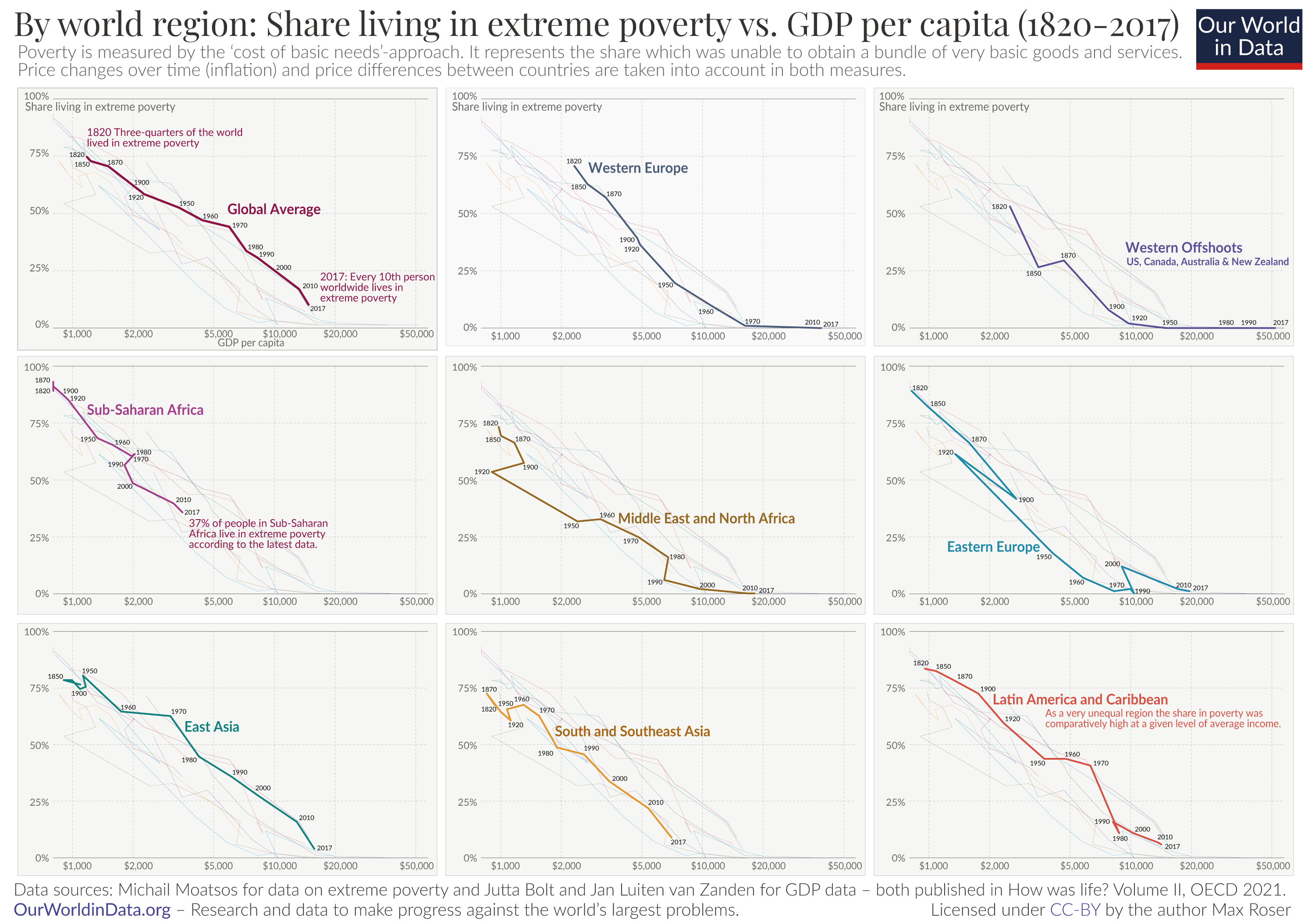 Growth and poverty since 1820 oecd data