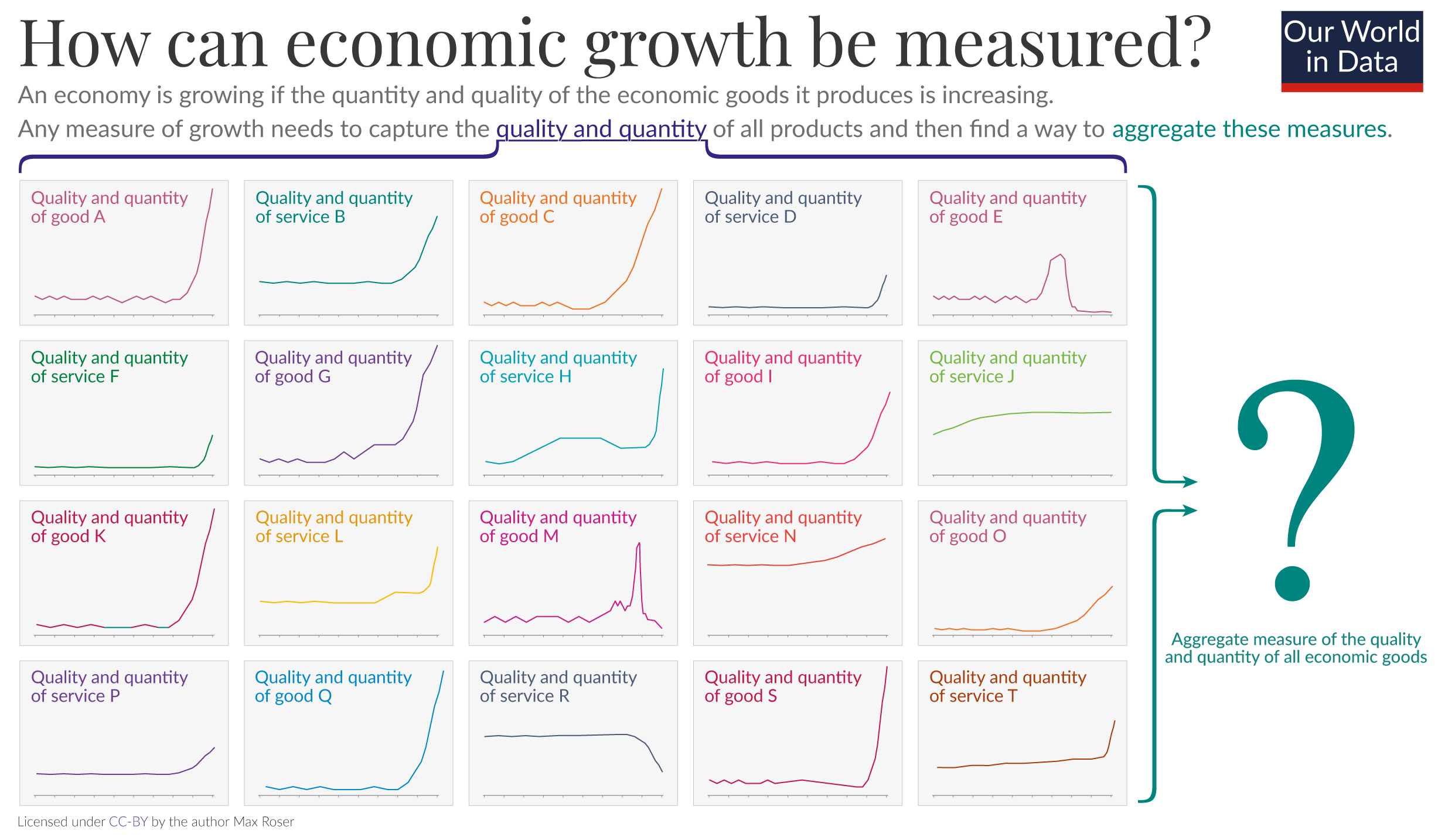 How can growth be measured