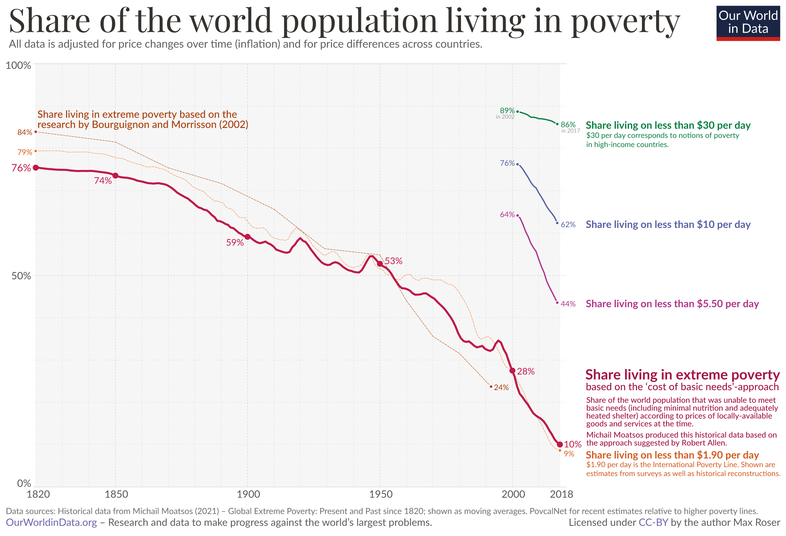 Poverty measures – oecd 2021 and wb