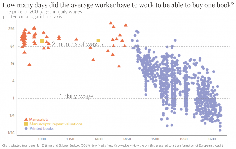 Ratio of book price to daily wages