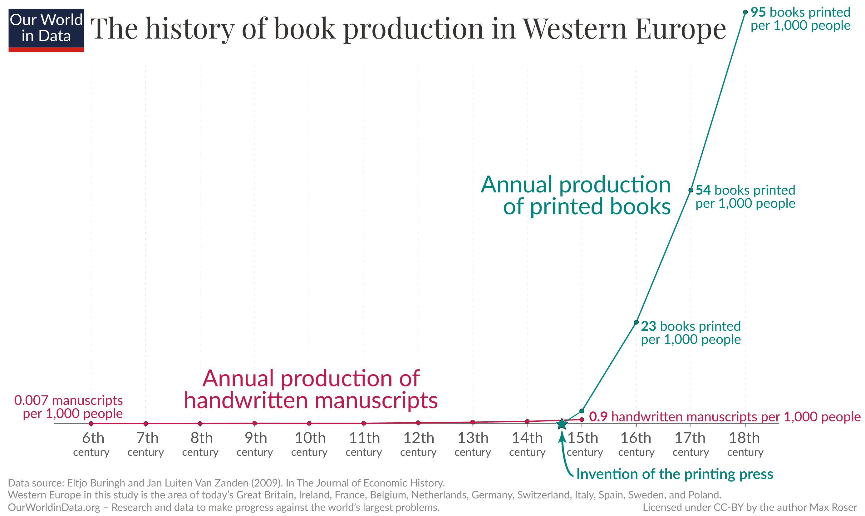 The history of book production in western europe