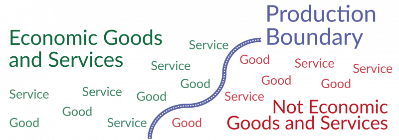What are economic goods and services