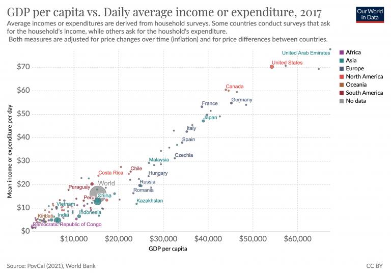 Mean daily per capita expenditure vs gdp per capita1