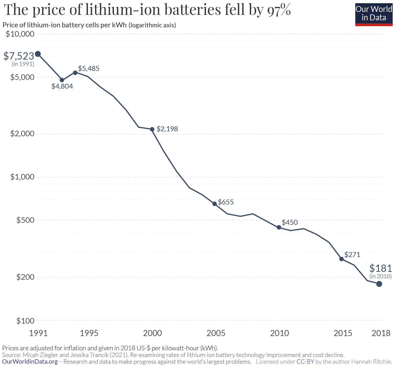 Battery cost decline