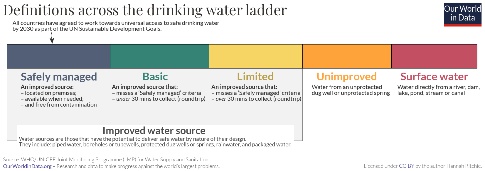 Clean water definitions