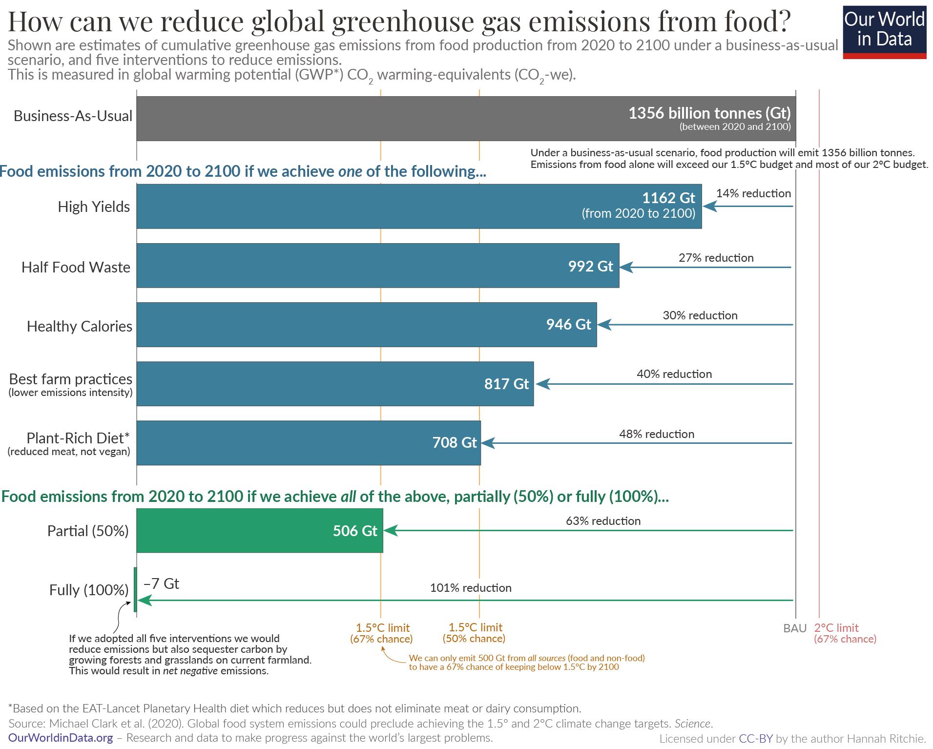 Food emissions by reduction scenario clark et al.
