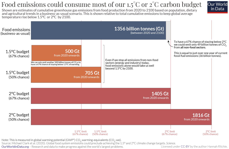 Food emissions vs. temp limits