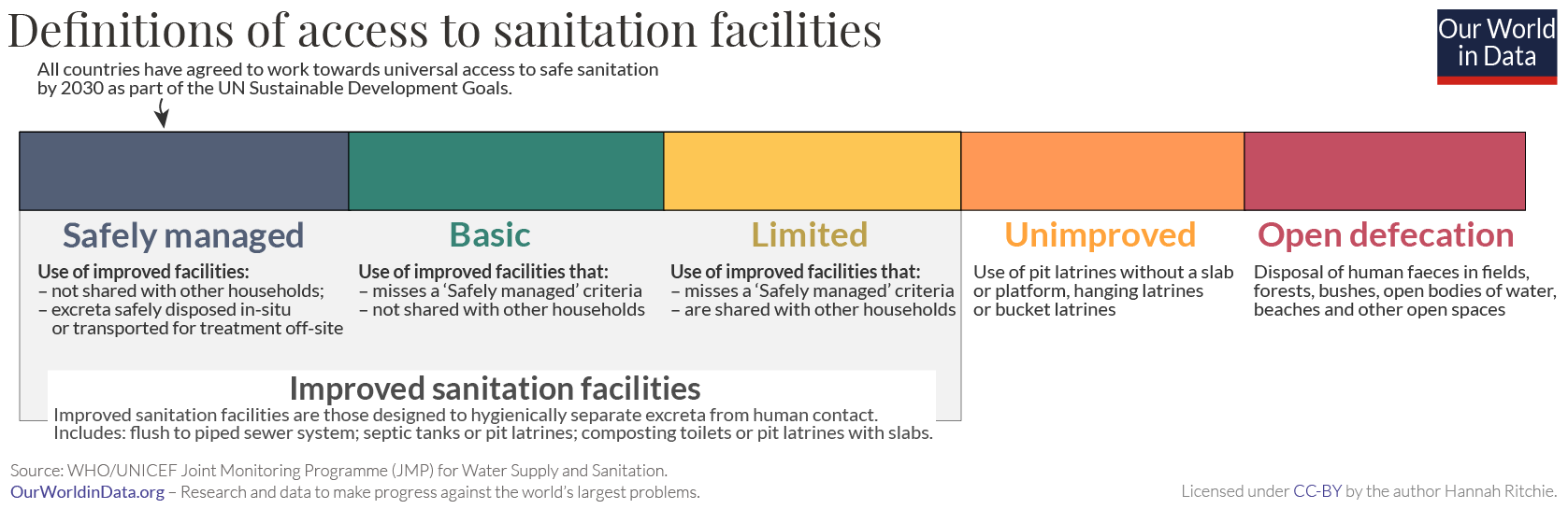 Sanitation definitions