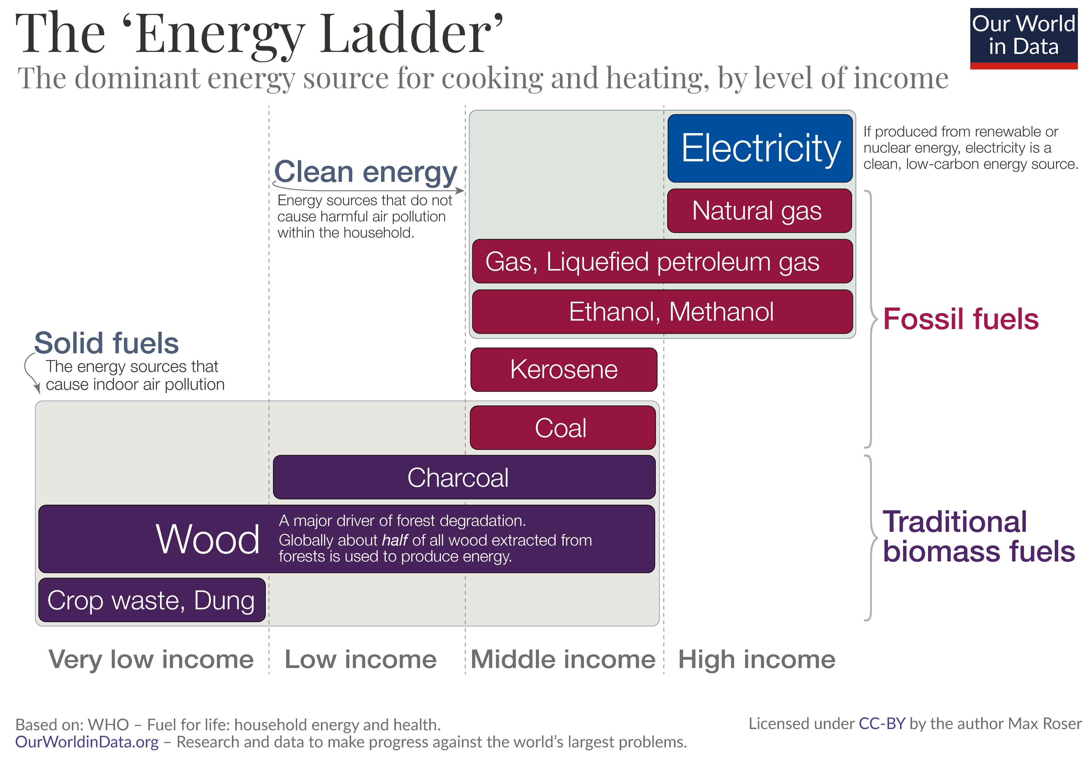 Energy ladder 1