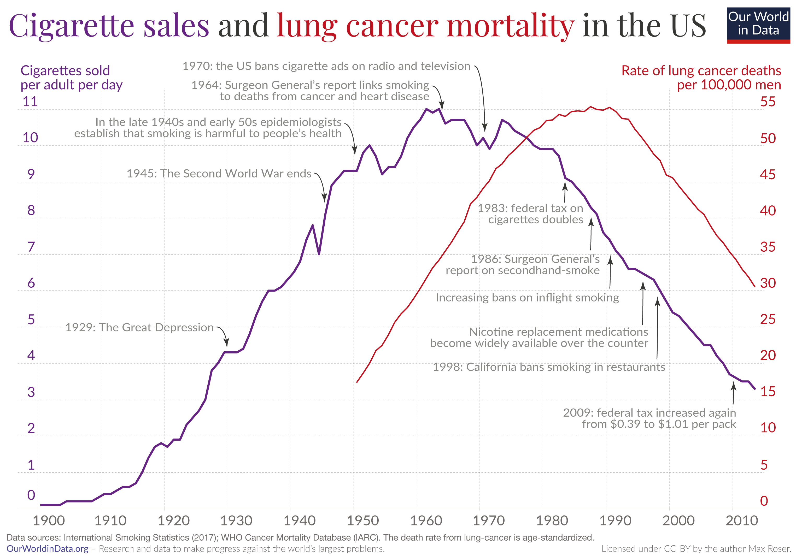 Smoking and lung cancer mortality us only