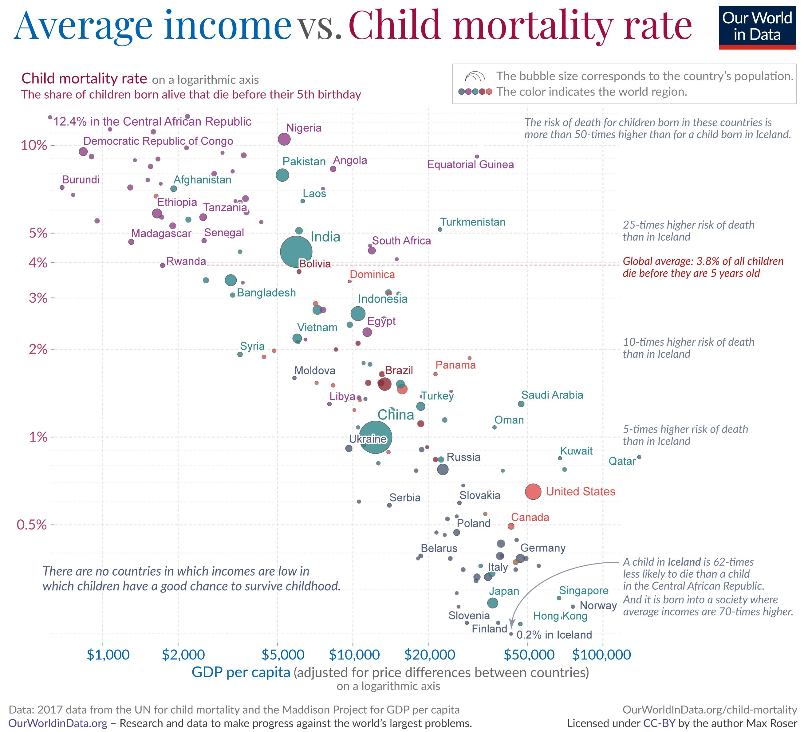 Child mortality gdp per capita