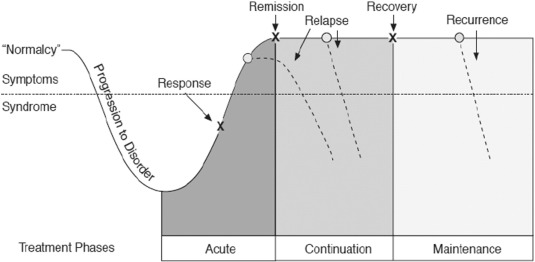 Cycles of depression