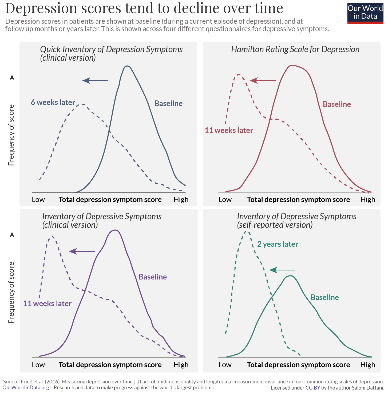 Depression score distributions